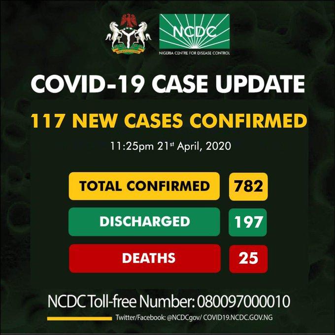 COVID-19: Nigeria Records 117 New Coronavirus Cases.