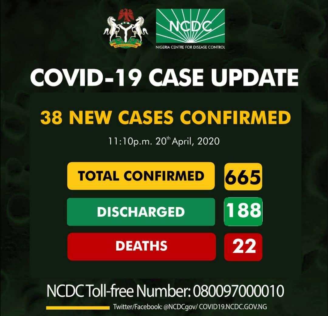 COVID-19: Nigeria Records 38 New Coronavirus Cases (No New Case In Lagos)