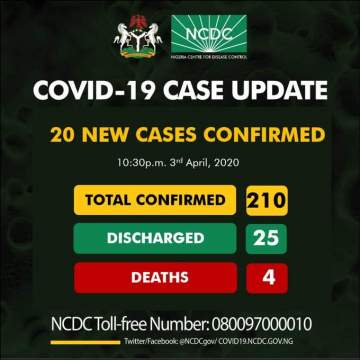 Twenty new cases of #COVID19 have been reported in Nigeria, two new deaths also recorded