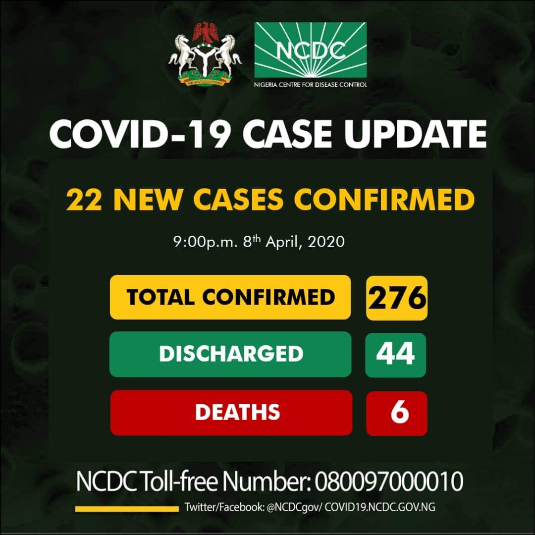22 new cases of coronavirus have been reported in Nigeria.