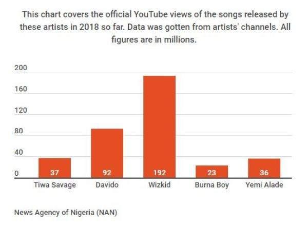 Artist Chart