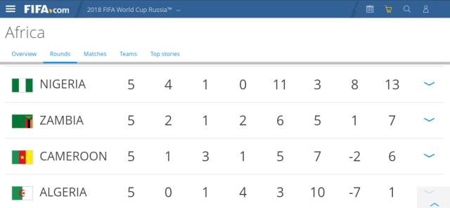 CAF Cong Super Eagles?resize=640%2C296