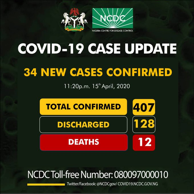BREAKING NEWS: Nigeria Records 34 New COVID-19 Cases (See The Total Number Of People Infected Now)